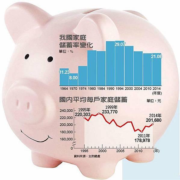 國內平均每戶家庭儲蓄udn_2015.10.25