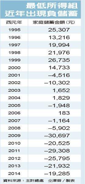 最低所得組近年出現負儲蓄udn_2015.10.25