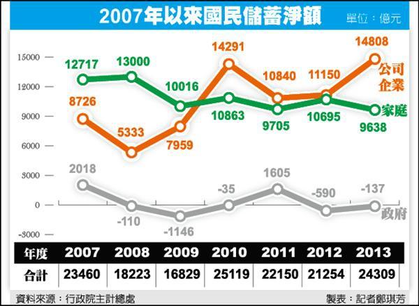 2007年以來國儲蓄淨額_2015.10.25