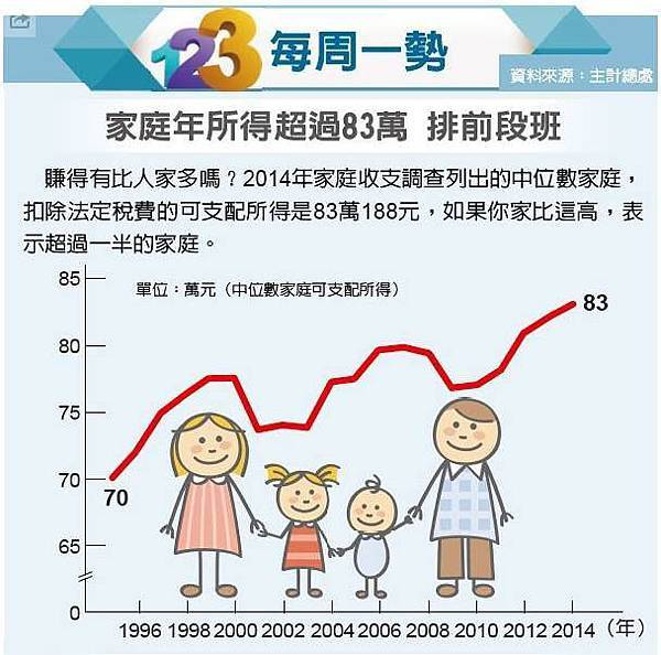 家庭年所得超過83萬 排前段班01udn.2015.10.25