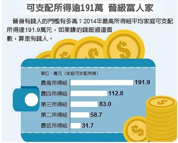家庭年所得超過83萬 排前段班03udn.2015.10.25