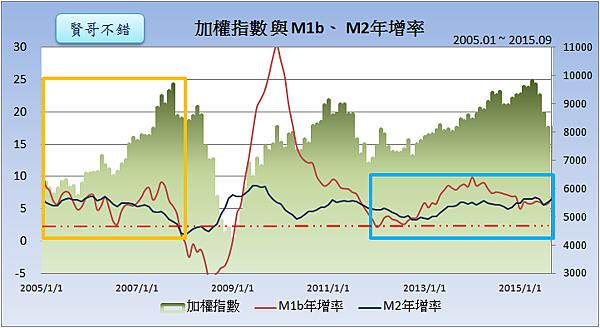 加權指數與M1b、M2年增率2015.10.26