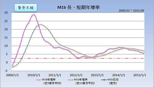 M1b長、短期年增率(2009~2015)2015.10.26