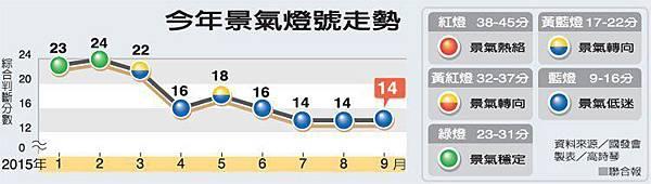 景氣燈號走勢udn_2015.10.28