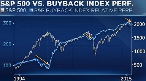 圖一:1994年以來S&P 500指數(灰線)及庫藏股指數(藍線)走勢對照。(來源:CNBC網站)2015.10.31