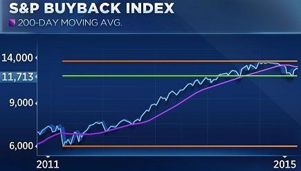 圖二:2011年以來S&P庫藏股指數200日移動均線走勢圖。(來源:CNBC網站)2015.10.31