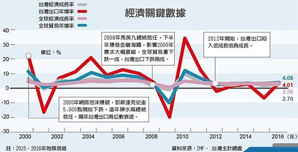 經濟關鍵數據(經濟成長率、出口年增率、貿易年增率)udn_2015.11.01