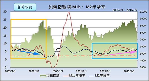 加權指數與M1b、M2年增率2015.11.01