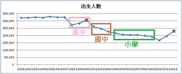 出生人口1991-2012_2015.11.02