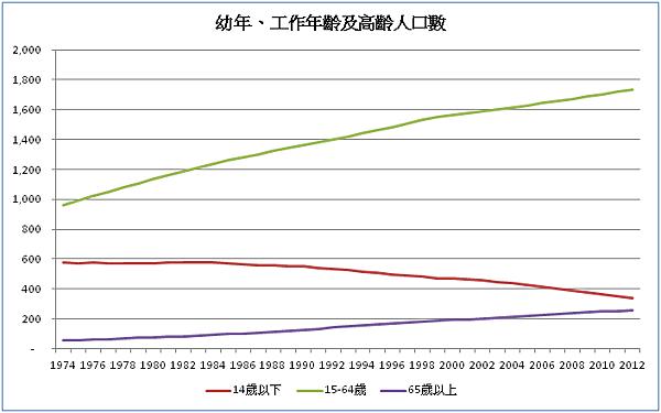 幼年、工作年齡及高齡人口數_2015.11.02