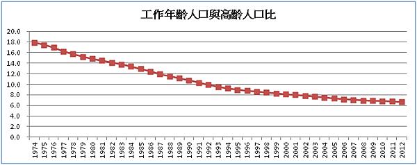 工作年齡人口與高齡人口比_2015.11.02