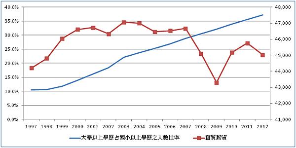 高學歷、低薪資_2015.10.04