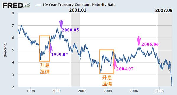 10-year Treasury Constant Maturity Rate美國10年期公債殖利率(1997~2008)_2015.03.08