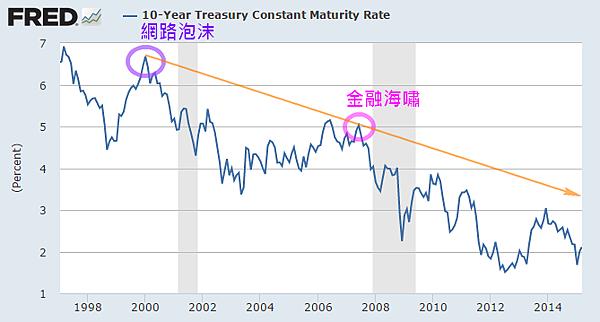 美國10年期公債殖利率(1998~2014)_2015.03.08