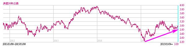 美國30年期公債2015.11.05