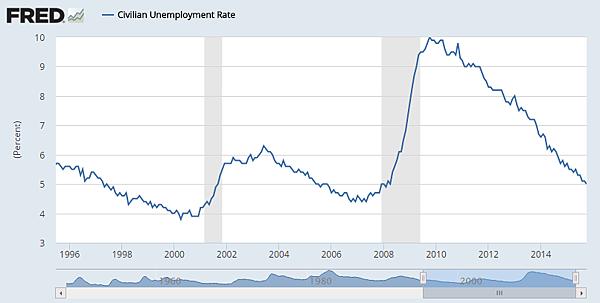 Civilian Unemployment Rate_2015.11.08
