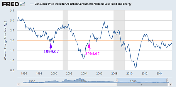 Consumer Price Index for All Urban Consumers  All Items Less Food and Energy_2015.11.08