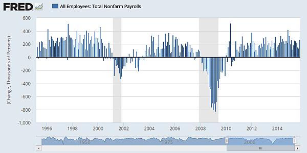 All EmployeesTotal Nonfarm Payrolls_2015.11.08