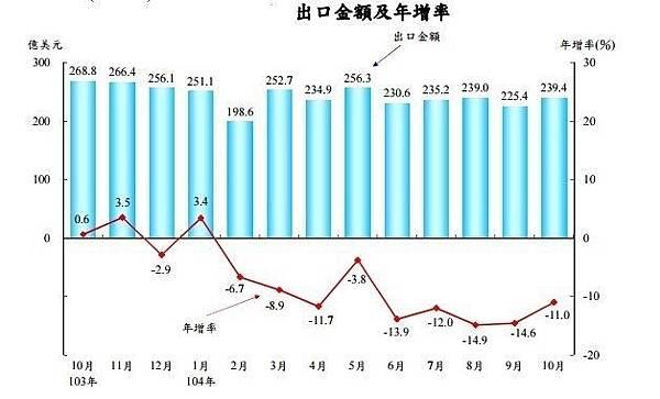 出口金額與年增率2015.10