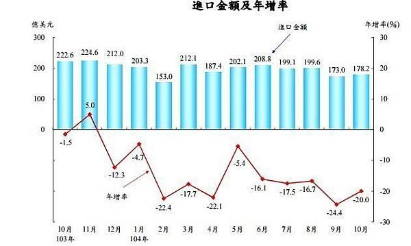 進口金額與年增率2015.10