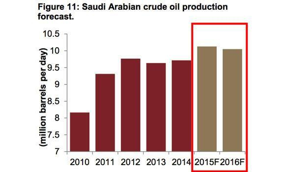 油價(沙烏地阿拉伯今、明兩年的石油產出預估量)udn_2015.11.09