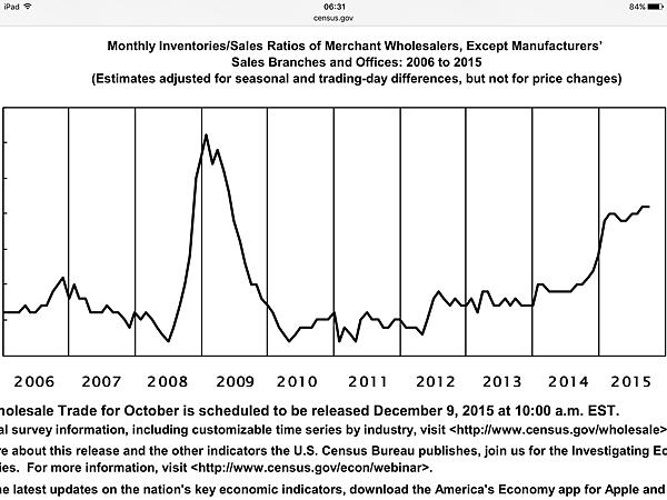 美國躉售存貨銷售比處於歷史相對高點_2015.11