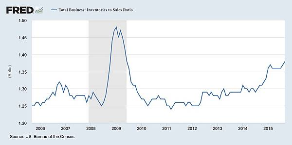美國存貨銷售比_2015.11.16
