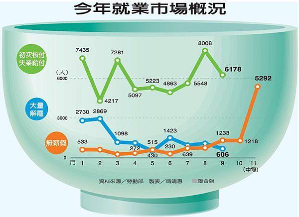 今年就業市場概況udn_2015.11.17