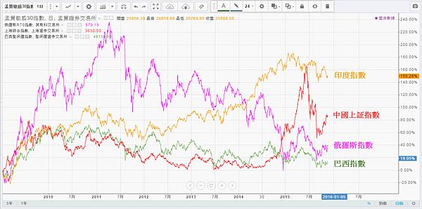 金磚四國2009年以來的股市2015.11.20