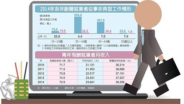 各年齡層就業者從事非典型工作情形udn_2015.11.22