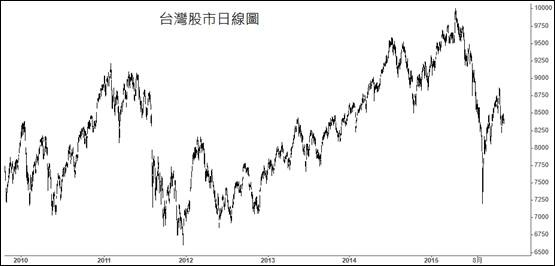 台灣股市日線圖(JOE)_2015.12.06
