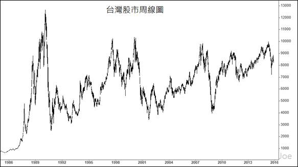 台灣股市週線圖(JOE)_2015.12.06