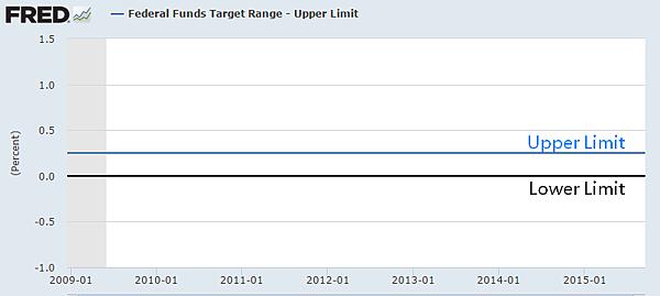 美國FED基準利率(2009-2015)_2015.09.18