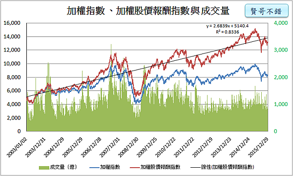 加權股價報酬指數_2015.01.03