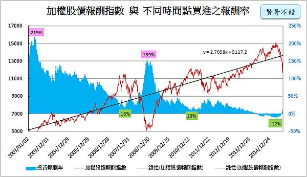 加權股價指數計算報酬率_2016.01.03