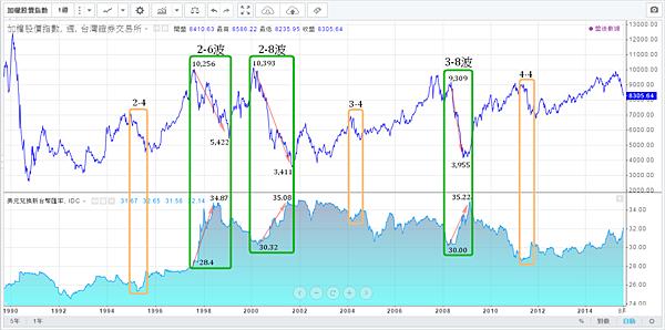 台幣匯率與加權指數(1990~2015)修正及空頭走勢_2015.08.16