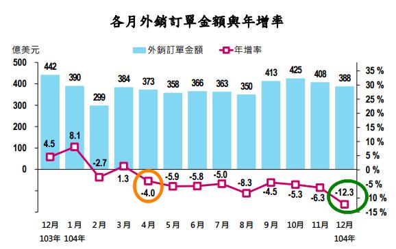 外銷訂單金額與年增率2015.01.20