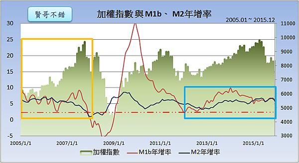 加權指數與M1b、M2年增率2016.01.25