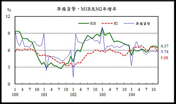 準備貨幣、M年增率1b與M2(中央銀行)2016.01.25
