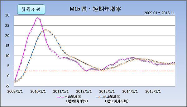 M1b長、短期年增率(2009~2015)2016.01.25