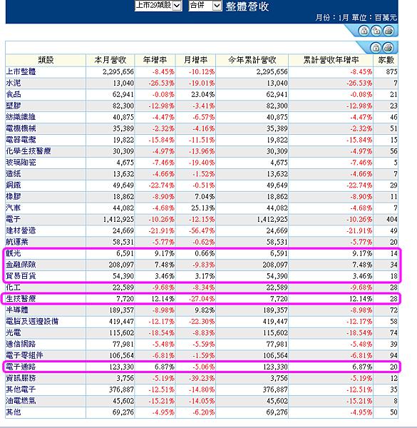 台股上市29類總體營收2016.02.16