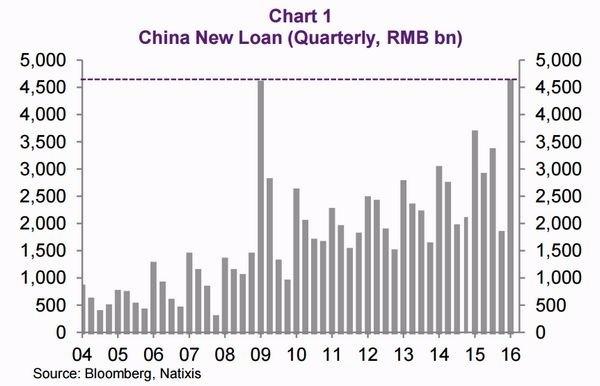 圖一:中國新增人民幣貸款 (2004年至今) 圖片來源:Natixis