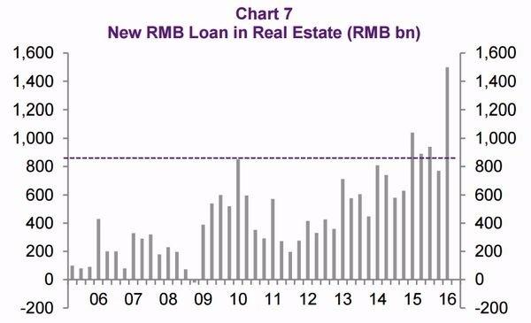 圖二:新增人民幣貸款流入至房市之規模 圖片來源:Natixis