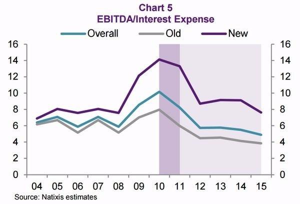 圖三:EBITDA 佔利息費用之比值 藍:整體產業均值 灰:傳產部門 紫:新產業部門 圖片來源:Natixis