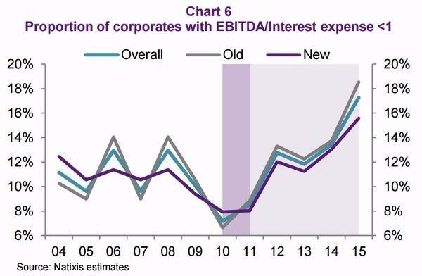 圖四:EBITDA 已無力覆蓋利息費用之企業比例 圖片來源:Natixis