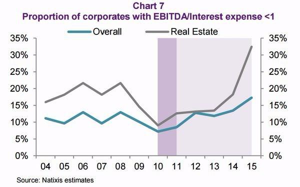 圖五:房地產企業無力支付債務利息的比重已衝破 30% 圖片來源:Natixis
