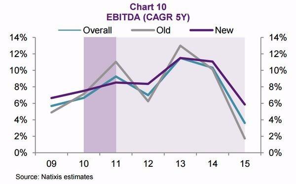 圖六:中國 EBITDA 成長力道已見大幅萎縮 圖片來源:Natixis