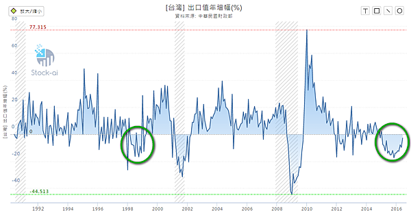 台灣出口值年增率2016.07.08