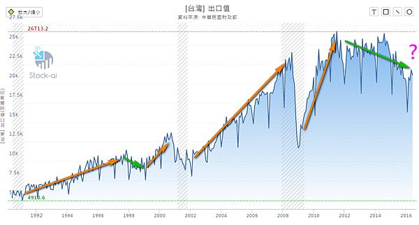 台灣出口值2016.07.08