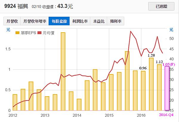9924福興_每股盈餘與股價2017.02.12